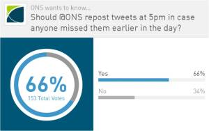 @ONS poll on whether to tweet again early evening