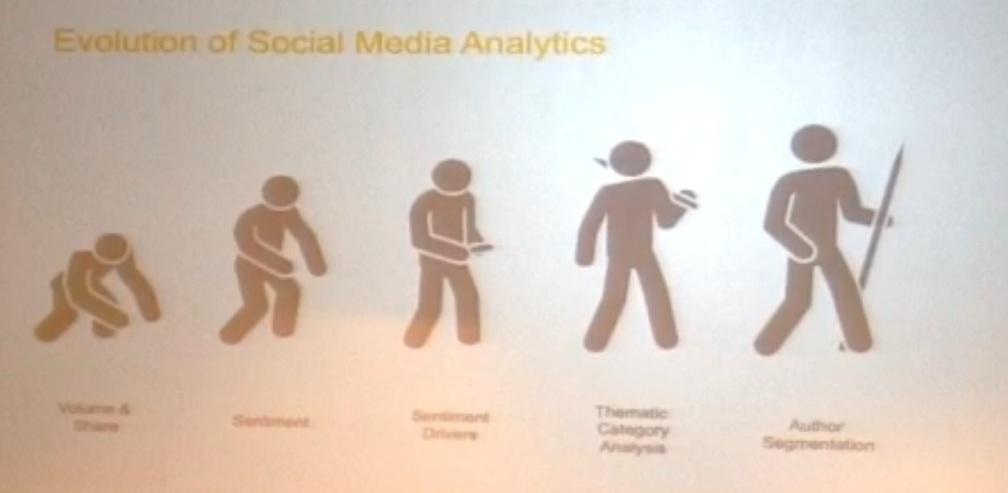 Evolution of social media