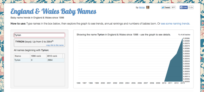 Tyrion on names.darkgreener.com