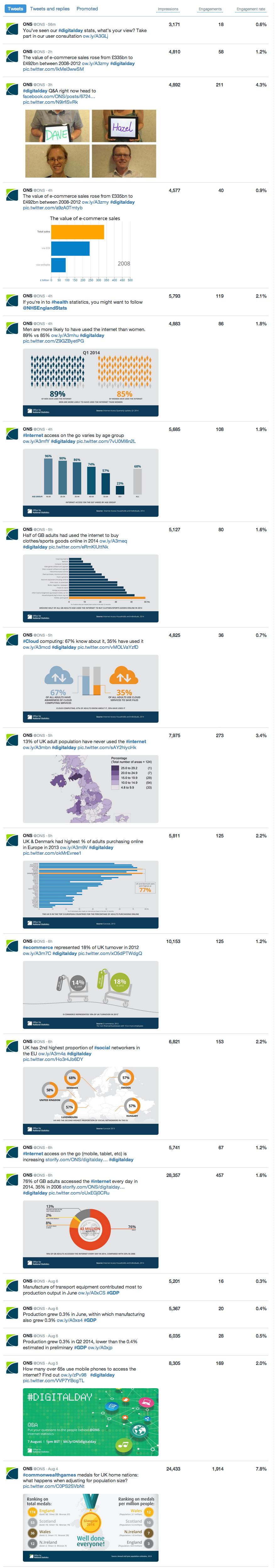 Tweet Activity analytics for ONS