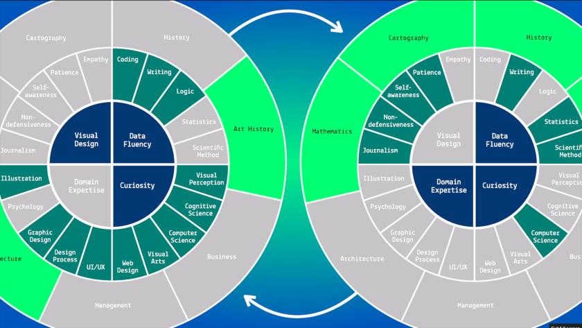 Expertise needed for data design