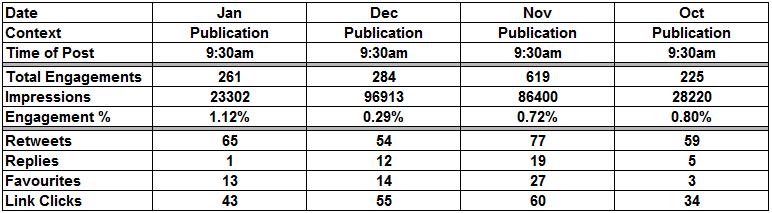 Overview LM metrics