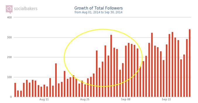 SocialBakers chart