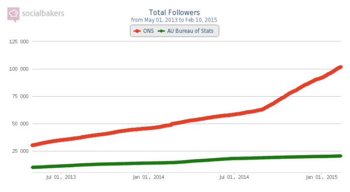 Total Followers - ONS vs AU Bureau of Stats from May 01 2013 to Feb 10 2015