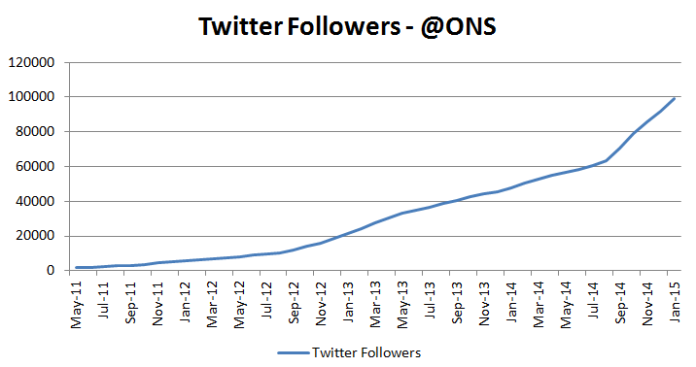 Twitter followers line graph