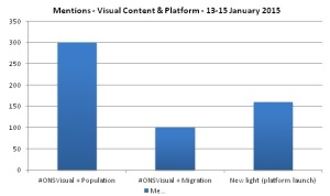 Mentions of Visual