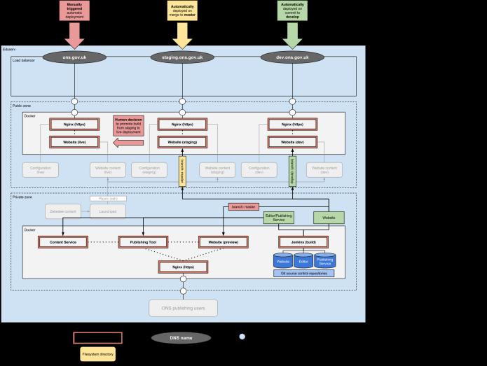 Beta infrastructure - build (1)