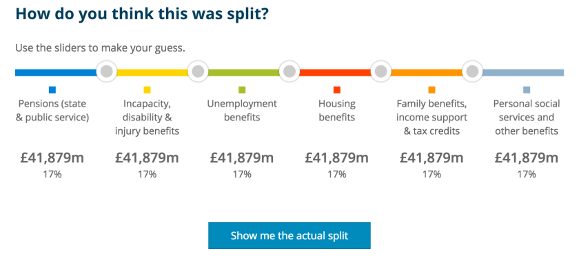 How do you think the welfare budget is spent?
