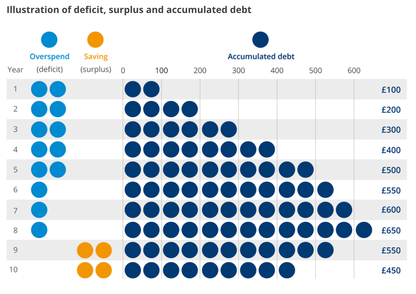 Do you understand the difference between debt and deficit?
