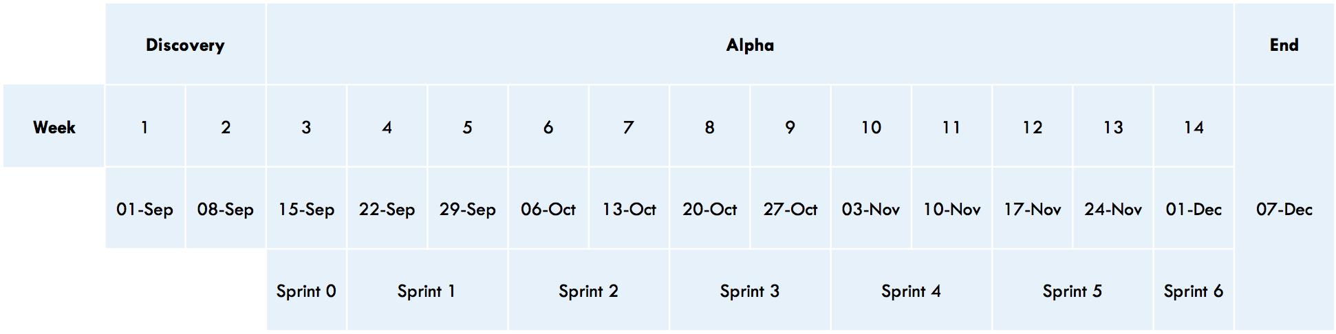 eQ Alpha Timeline Diagram
