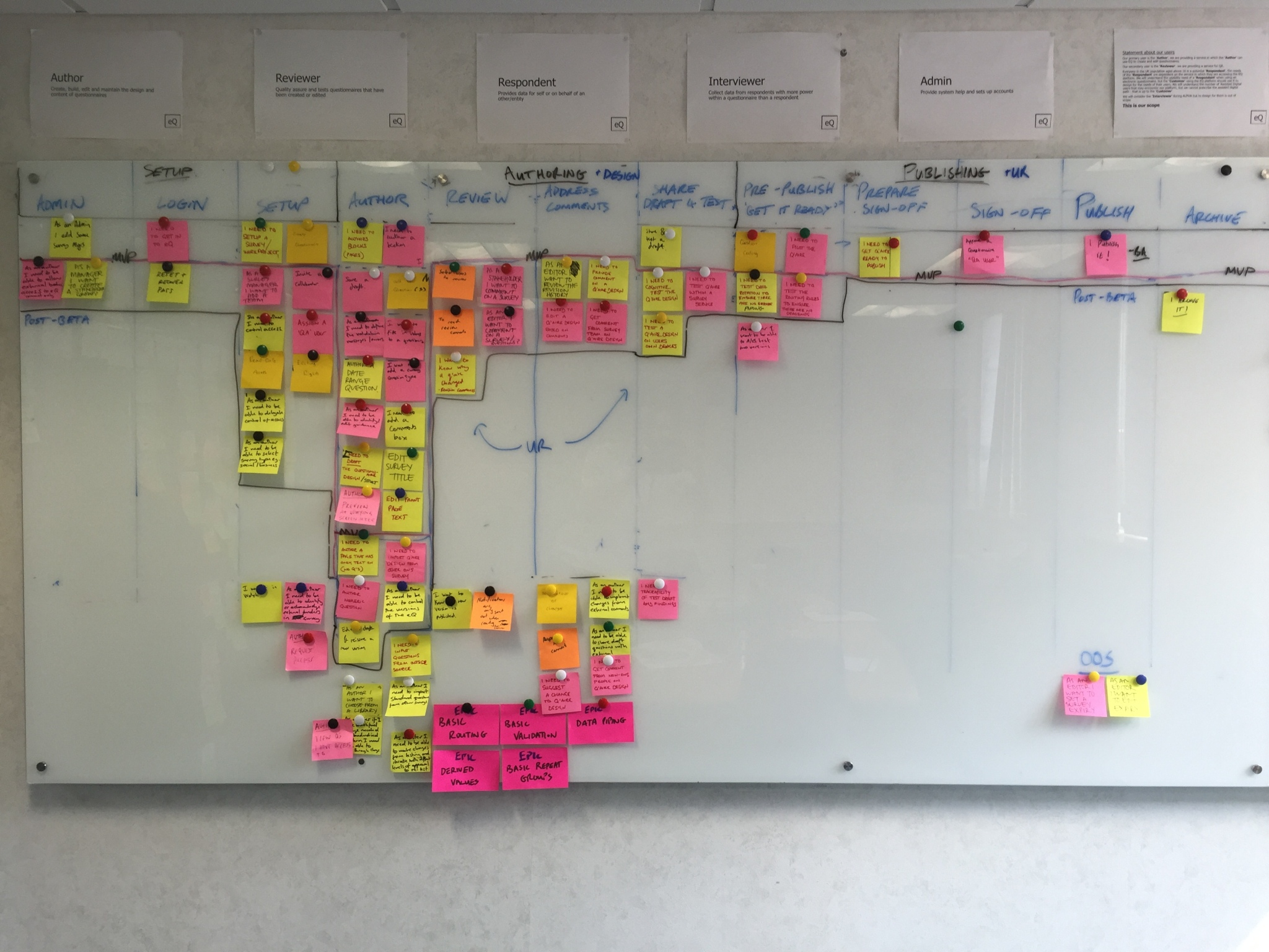 Photo of the EQ Beta Authoring Story Map