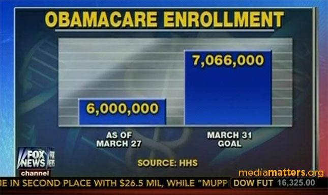 obamacareenrollment-fncchart.jpg