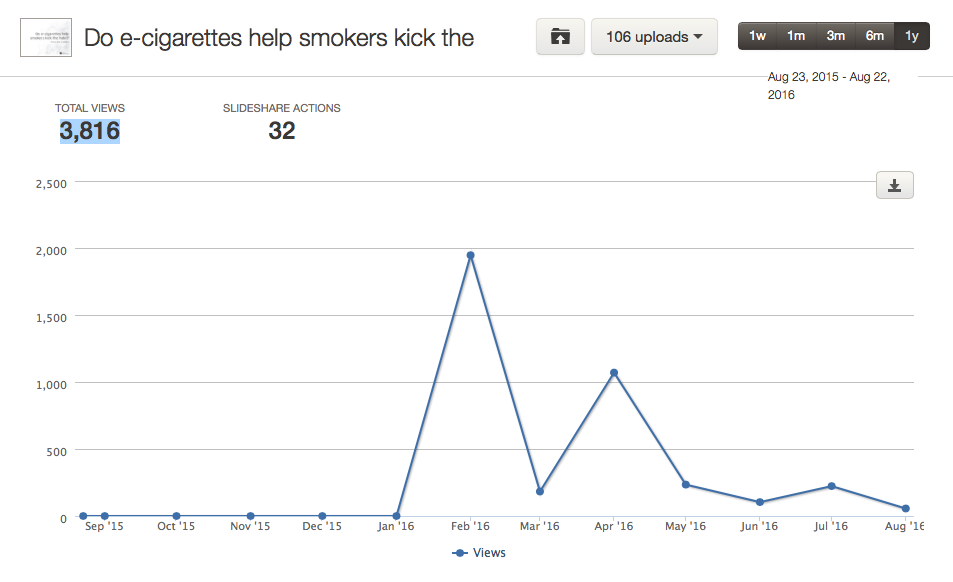 Total views for the 'smoking' SlideShare