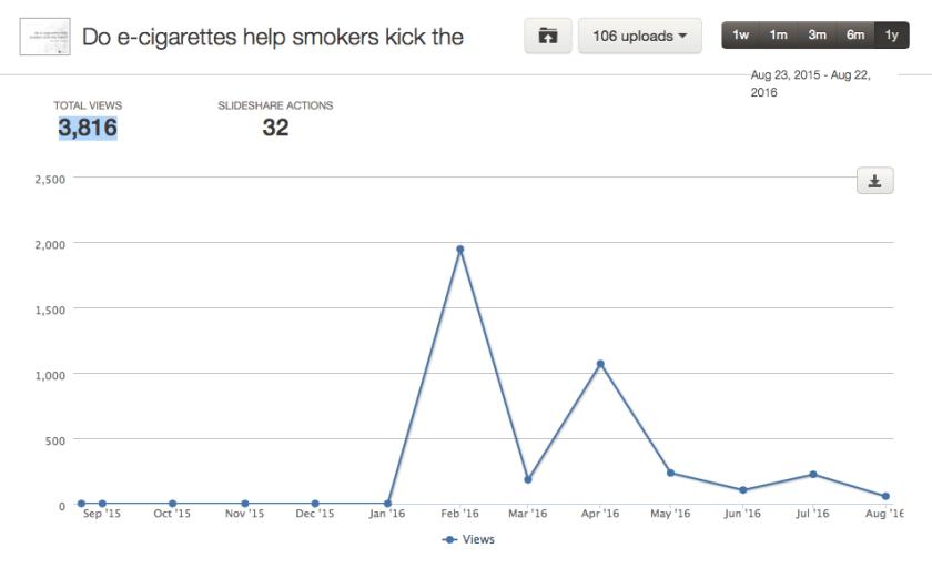 Total views for the 'smoking' SlideShare