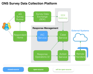 The ONS Survey Data Collection Platform